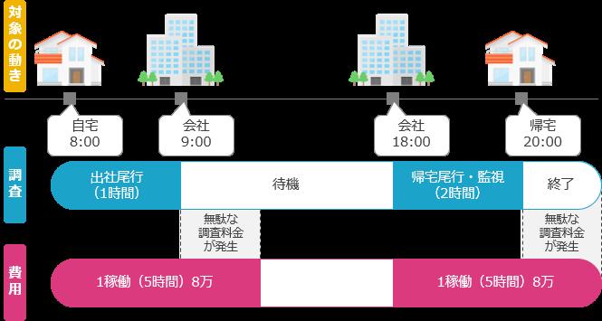 稼働計算型の説明図